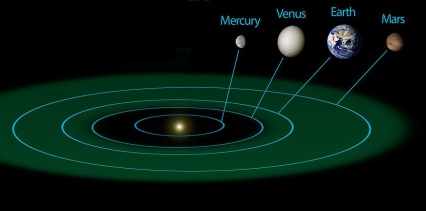 planetary orbits | Chelsea Scrolls